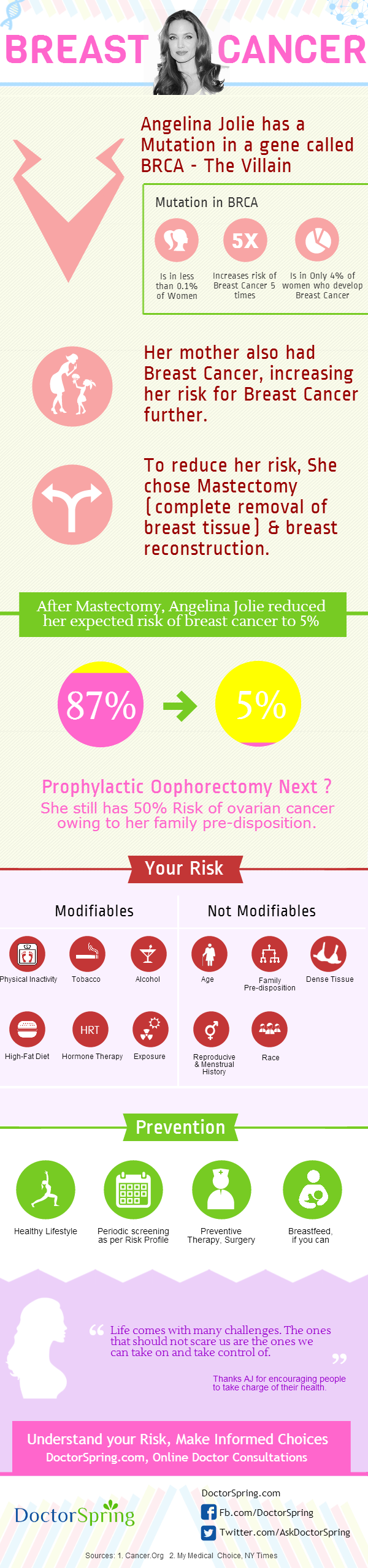 Breast cancer double mastectomy infographics -Jolie